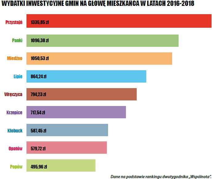 wydatki-inwestycjne-gmin