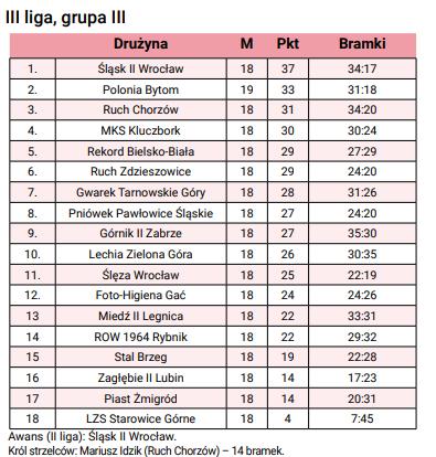 3liga-grupa3
