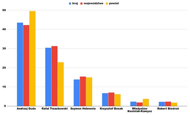 wybory-wykres1
